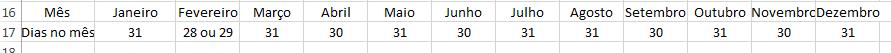 tabela alterada para formato de linhas
