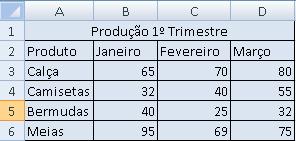 tabela para uso do gráfico
